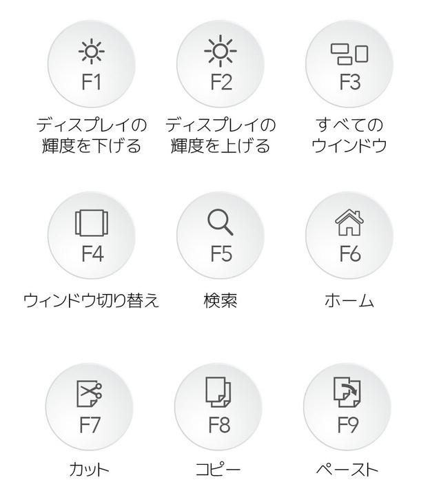 ファンクションキーにも便利な機能が豊富に搭載。