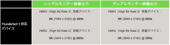 最大8K、デュアル4K出力